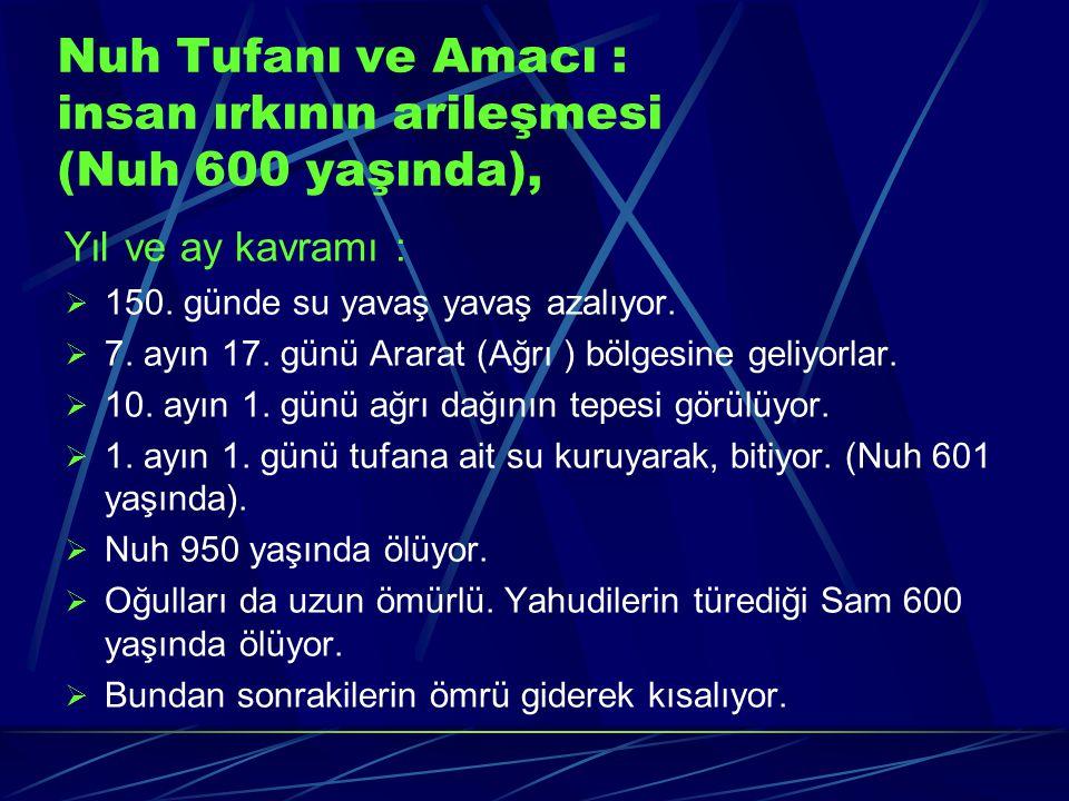 İbrahim Peygamber'den gelenler:  86 yaşında iken, Arapların ve müslümanların atası Mısırlı köle Hacer'den olma İsmail doğuyor.