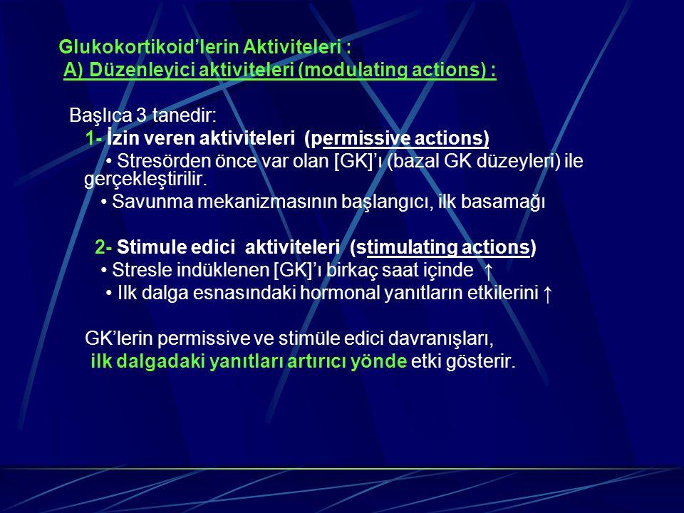 Glukokortikoid'lerin Aktiviteleri : A) Düzenleyici aktiviteleri (modulating actions) : Başlıca 3 tanedir: 1- İzin veren aktiviteleri (permissive actio