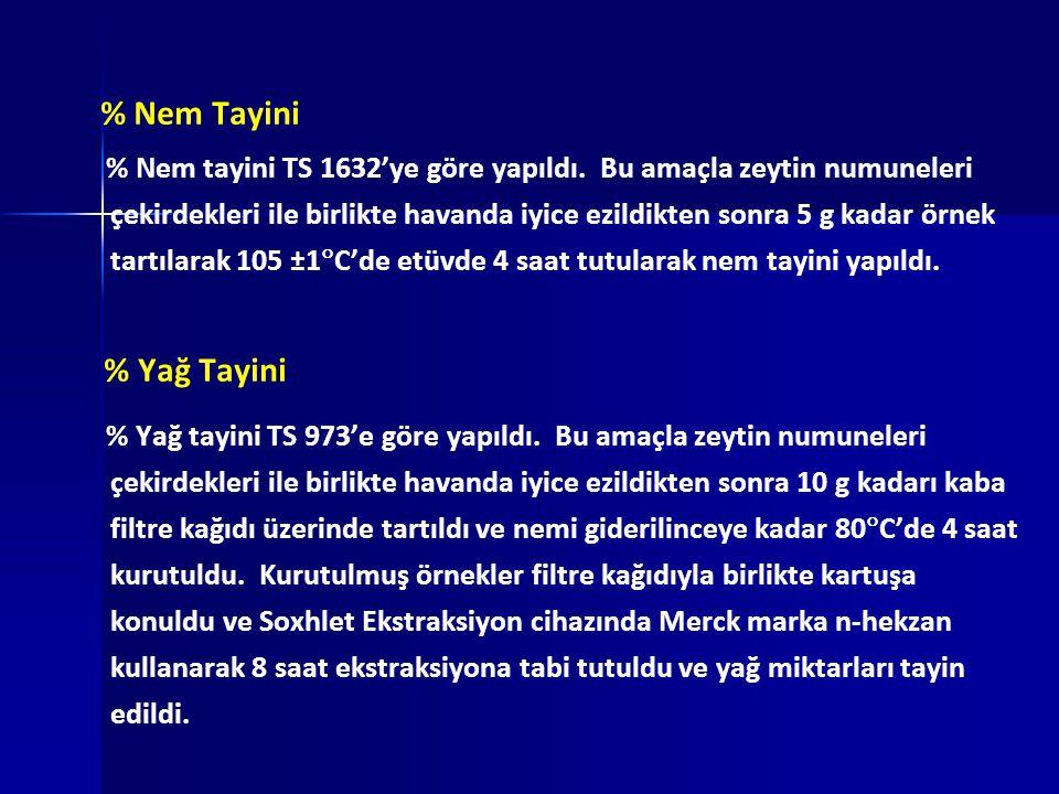 % Nem Tayini % Nem tayini TS 1632'ye göre yapıldı.