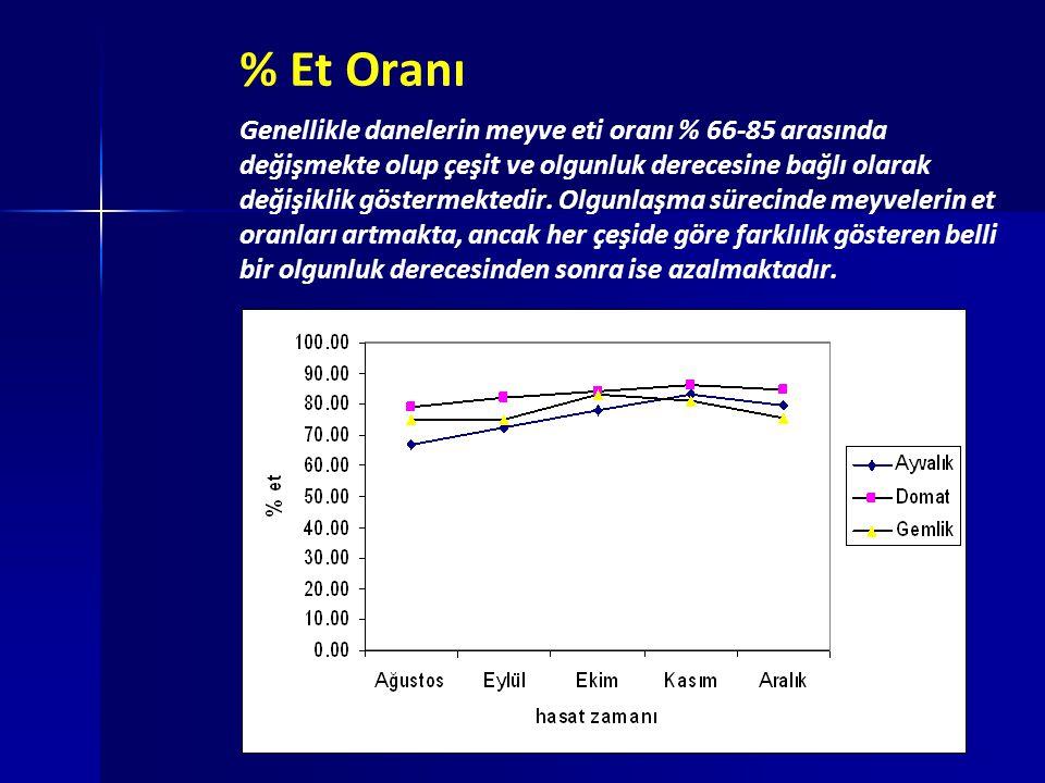 % Et Oranı Genellikle danelerin meyve eti oranı % 66-85 arasında değişmekte olup çeşit ve olgunluk derecesine bağlı olarak değişiklik göstermektedir.