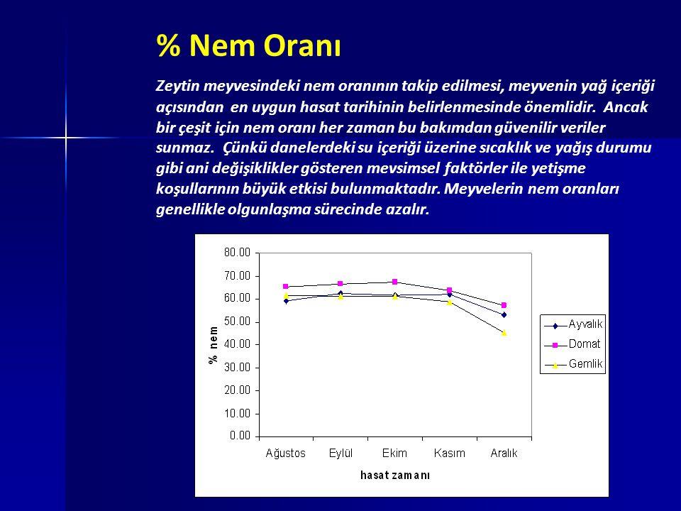 % Nem Oranı Zeytin meyvesindeki nem oranının takip edilmesi, meyvenin yağ içeriği açısından en uygun hasat tarihinin belirlenmesinde önemlidir.