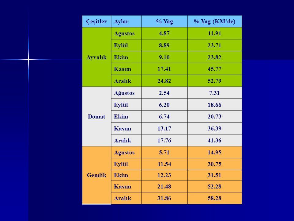 ÇeşitlerAylar% Yağ% Yağ (KM'de) Ayvalık Ağustos4.8711.91 Eylül8.8923.71 Ekim9.1023.82 Kasım17.4145.77 Aralık24.8252.79 Domat Ağustos2.547.31 Eylül6.20