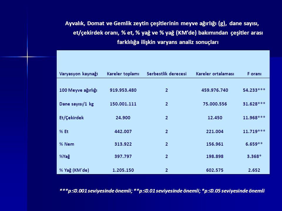 Ayvalık, Domat ve Gemlik zeytin çeşitlerinin meyve ağırlığı (g), dane sayısı, et/çekirdek oranı, % et, % yağ ve % yağ (KM'de) bakımından çeşitler arası farklılığa ilişkin varyans analiz sonuçları ***p  0.001 seviyesinde önemli; **p  0.01 seviyesinde önemli; *p  0.05 seviyesinde önemli Varyasyon kaynağ ı Kareler toplamıSerbestlik derecesiKareler ortalamasıF oranı 100 Meyve ağırlığı919.953.4802459.976.74054.233*** Dane sayısı/1 kg150.001.111275.000.55631.628*** Et/Çekirdek24.900212.45011.968*** % Et442.0072221.00411.719*** % Nem313.9222156.9616.659** %Yağ397.7972198.8983.368* % Yağ (KM de)1.205.1502602.5752.652