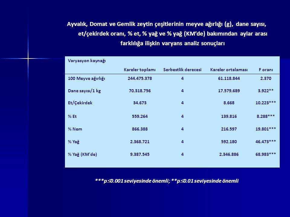 Ayvalık, Domat ve Gemlik zeytin çeşitlerinin meyve ağırlığı (g), dane sayısı, et/çekirdek oranı, % et, % yağ ve % yağ (KM'de) bakımından aylar arası farklılığa ilişkin varyans analiz sonuçları ***p  0.001 seviyesinde önemli; **p  0.01 seviyesinde önemli Varyasyon kaynağı Kareler toplamıSerbestlik derecesiKareler ortalamasıF oranı 100 Meyve ağırlığı244.475.378461.118.8442.370 Dane sayısı/1 kg70.318.756417.579.6893.922** Et/Çekirdek34.67348.66810.223*** % Et559.2644139.8168.288*** % Nem866.3884216.59719.801*** % Yağ2.368.7214592.18046.473*** % Yağ (KM de)9.387.54542.346.88668.983***