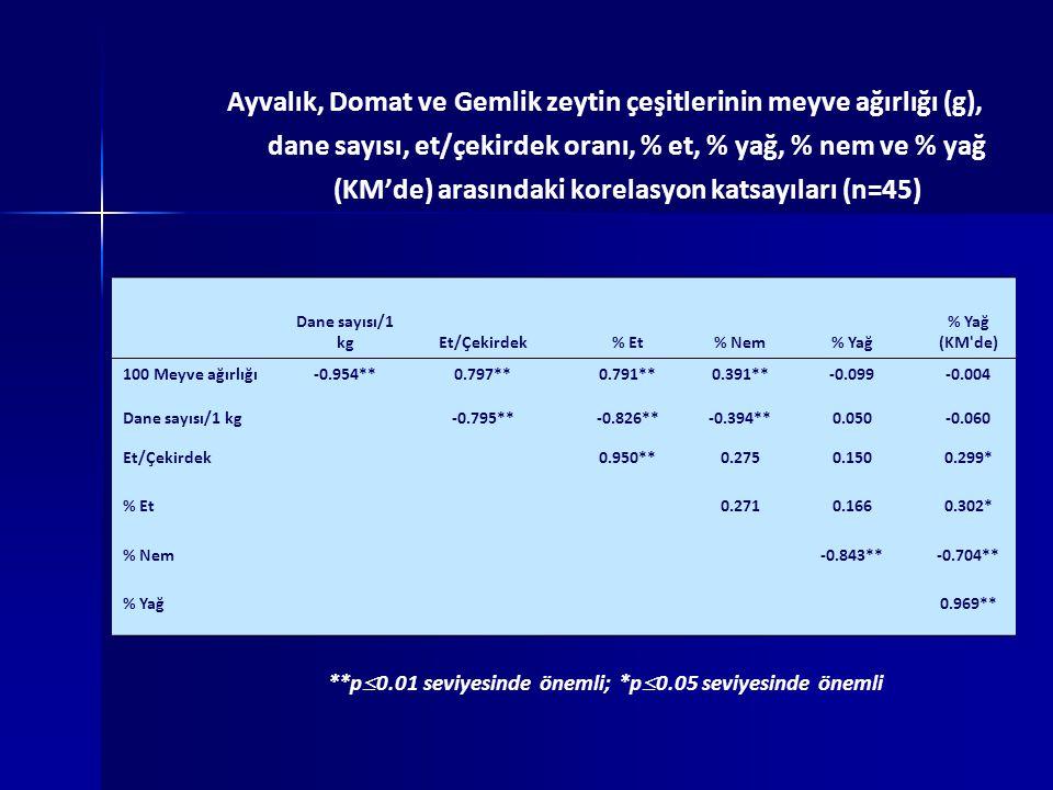 Ayvalık, Domat ve Gemlik zeytin çeşitlerinin meyve ağırlığı (g), dane sayısı, et/çekirdek oranı, % et, % yağ, % nem ve % yağ (KM'de) arasındaki korelasyon katsayıları (n=45) **p  0.01 seviyesinde önemli; *p  0.05 seviyesinde önemli Dane sayısı/1 kgEt/Çekirdek% Et% Nem% Yağ % Yağ (KM de) 100 Meyve ağırlığı-0.954**0.797**0.791**0.391**-0.099-0.004 Dane sayısı/1 kg-0.795**-0.826**-0.394**0.050-0.060 Et/Çekirdek0.950**0.2750.1500.299* % Et0.2710.1660.302* % Nem-0.843**-0.704** % Yağ 0.969**