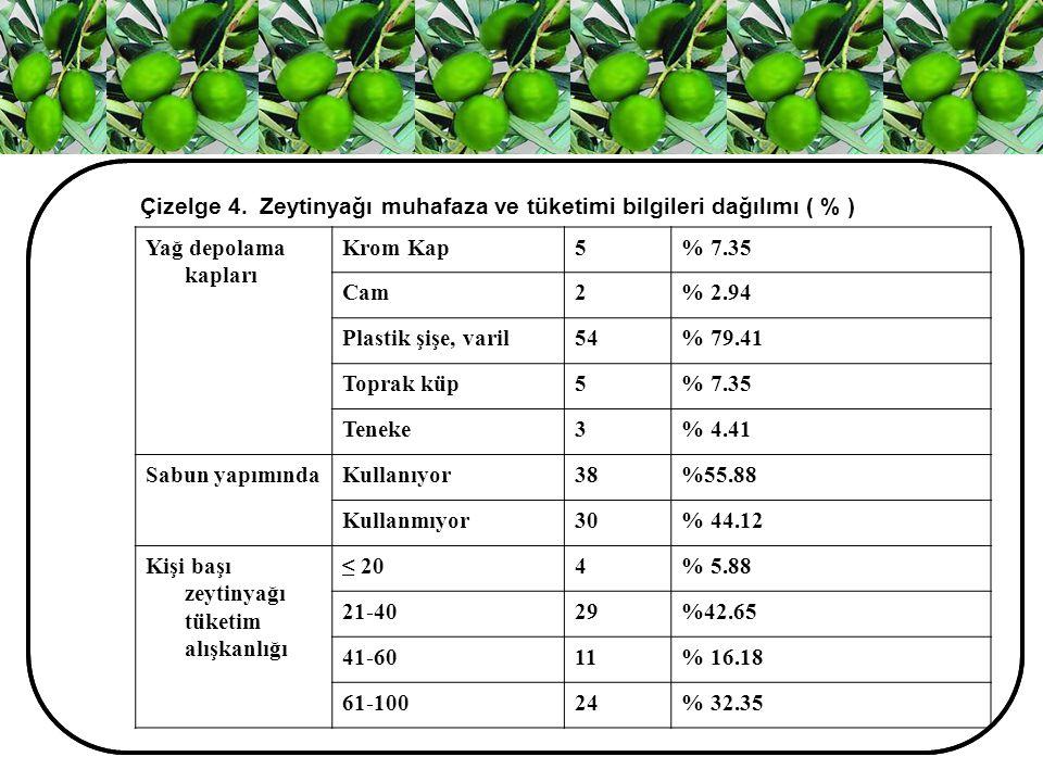 . Çizelge 4. Zeytinyağı muhafaza ve tüketimi bilgileri dağılımı ( % ) Yağ depolama kapları Krom Kap5% 7.35 Cam2% 2.94 Plastik şişe, varil54% 79.41 Top