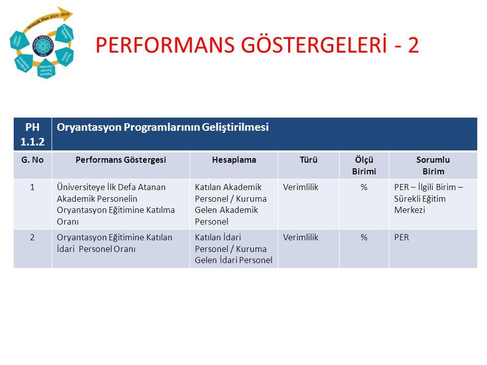 PH 1.1.2 Oryantasyon Programlarının Geliştirilmesi G. NoPerformans GöstergesiHesaplamaTürüÖlçü Birimi Sorumlu Birim 1Üniversiteye İlk Defa Atanan Akad