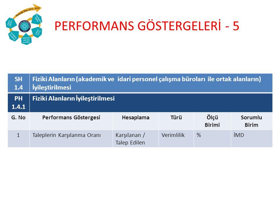 SH 1.4 Fiziki Alanların (akademik ve idari personel çalışma büroları ile ortak alanların) İyileştirilmesi PH 1.4.1 Fiziki Alanların İyileştirilmesi G.