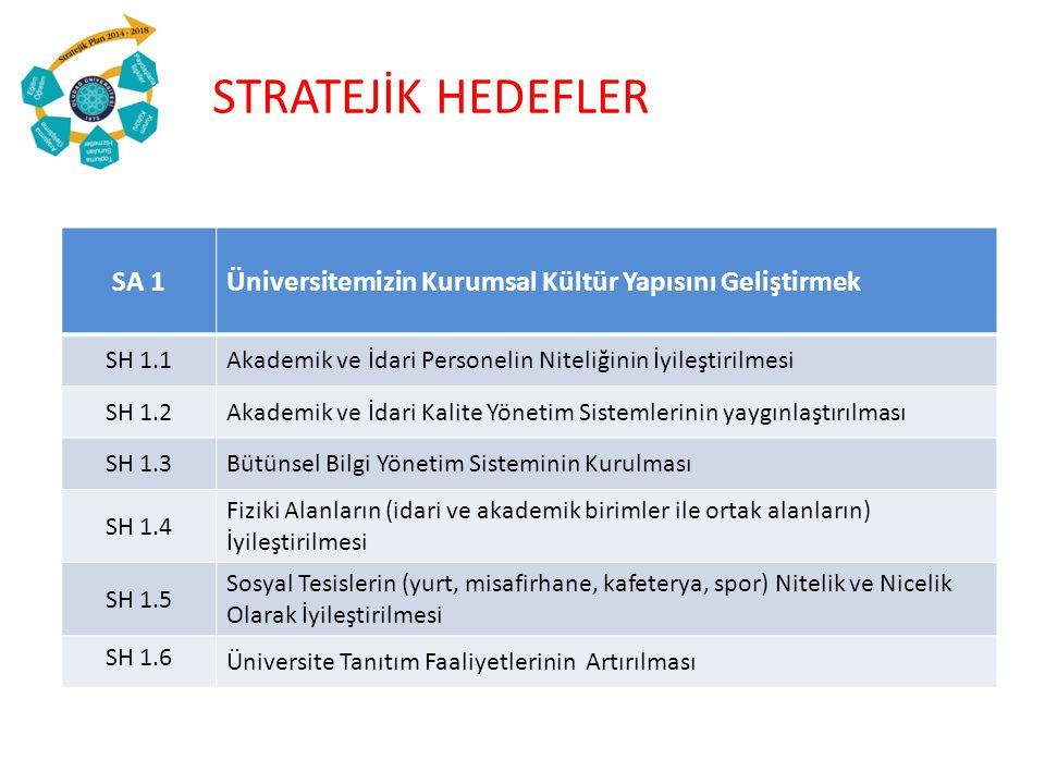 SA 1Üniversitemizin Kurumsal Kültür Yapısını Geliştirmek SH 1.1Akademik ve İdari Personelin Niteliğinin İyileştirilmesi SH 1.2Akademik ve İdari Kalite