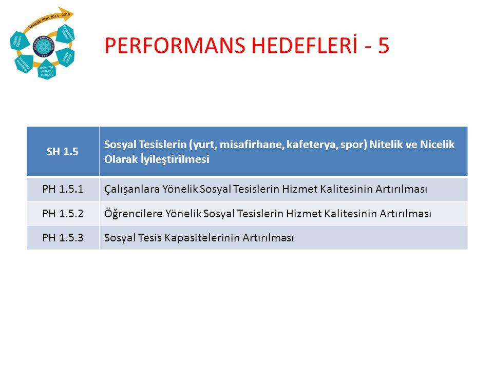 SH 1.6Üniversite Tanıtım Faaliyetlerinin Artırılması PH 1.6.1 Üniversitemiz Çalışanları Üzerindeki Kurumsal Kimlik Algısının Artırılması PH 1.6.2Üniversitemizin Tercih Edilebilirliğini Artırmak PH 1.6.3 Bilimsel ve Kültürel Faaliyetlerin (Seminer, Sempozyum, Söyleşi, vb.) Artırılması PH 1.6.4Öğrencilere ve Çalışanlara Yönelik Tören/Program Sayısının Artırılması PERFORMANS HEDEFLERİ - 6