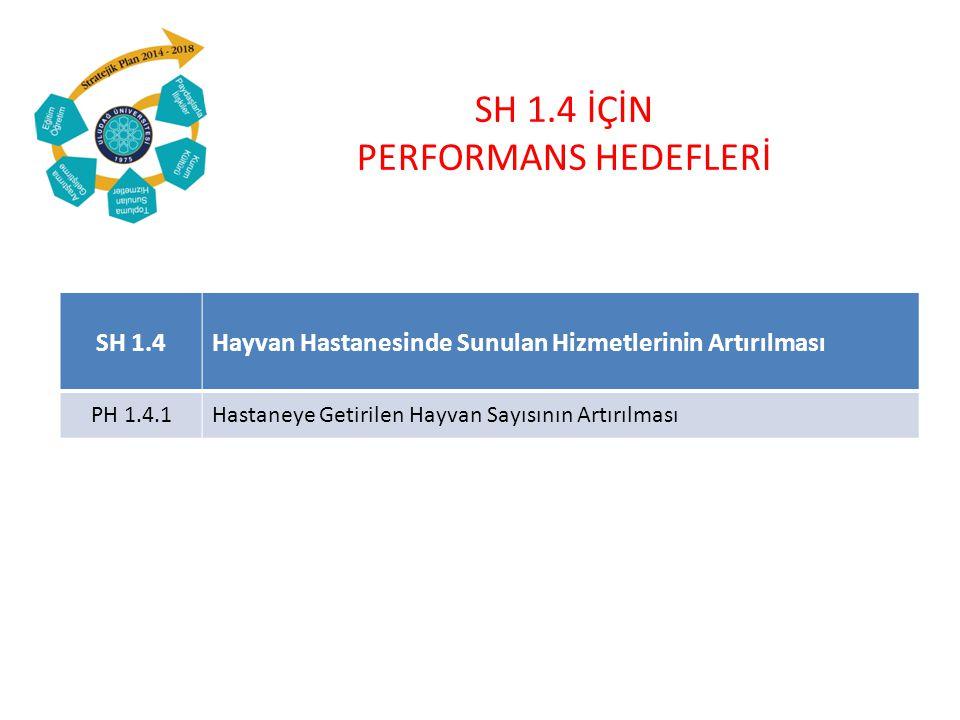 SH 1.4 İÇİN PERFORMANS HEDEFLERİ SH 1.4Hayvan Hastanesinde Sunulan Hizmetlerinin Artırılması PH 1.4.1Hastaneye Getirilen Hayvan Sayısının Artırılması