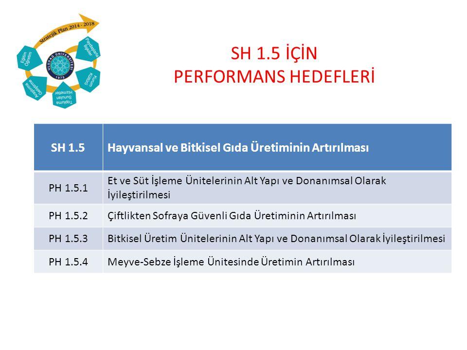 SH 1.5 İÇİN PERFORMANS HEDEFLERİ SH 1.5Hayvansal ve Bitkisel Gıda Üretiminin Artırılması PH 1.5.1 Et ve Süt İşleme Ünitelerinin Alt Yapı ve Donanımsal Olarak İyileştirilmesi PH 1.5.2Çiftlikten Sofraya Güvenli Gıda Üretiminin Artırılması PH 1.5.3Bitkisel Üretim Ünitelerinin Alt Yapı ve Donanımsal Olarak İyileştirilmesi PH 1.5.4Meyve-Sebze İşleme Ünitesinde Üretimin Artırılması