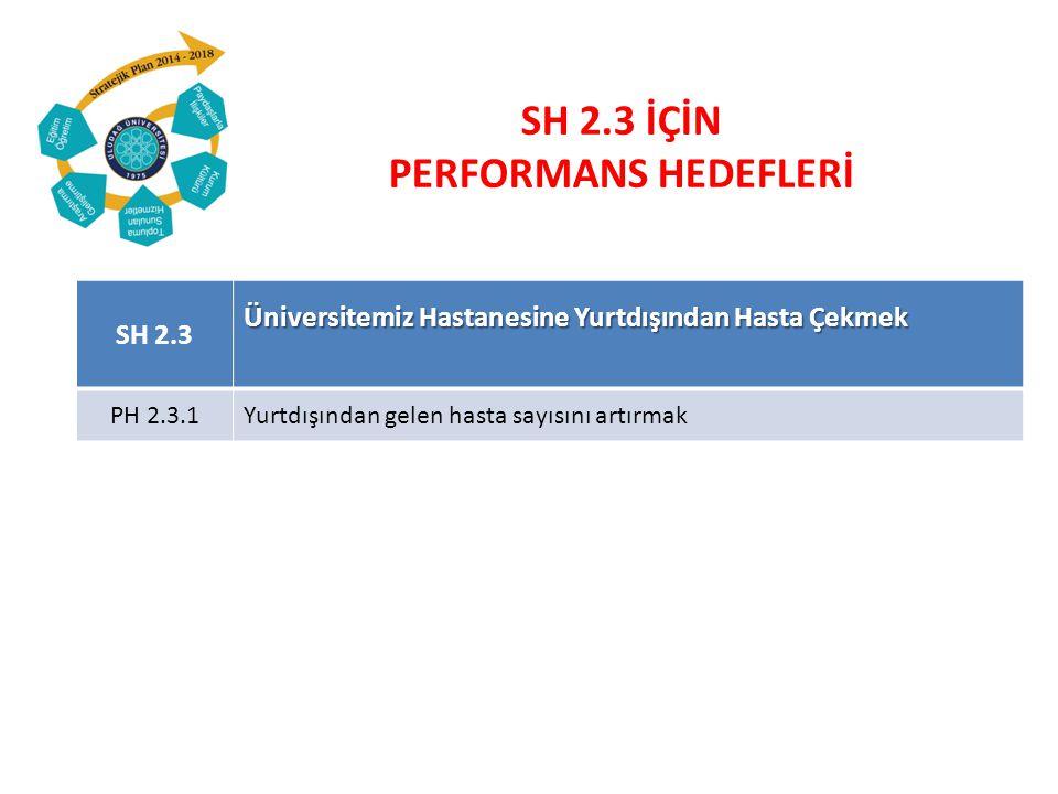 SH 2.3 Üniversitemiz Hastanesine Yurtdışından Hasta Çekmek PH 2.3.1Yurtdışından gelen hasta sayısını artırmak SH 2.3 İÇİN PERFORMANS HEDEFLERİ