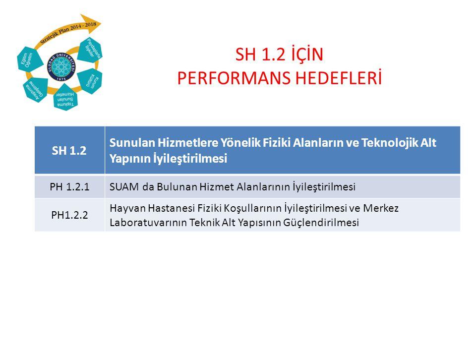 SH 1.2 İÇİN PERFORMANS HEDEFLERİ SH 1.2 Sunulan Hizmetlere Yönelik Fiziki Alanların ve Teknolojik Alt Yapının İyileştirilmesi PH 1.2.1SUAM da Bulunan Hizmet Alanlarının İyileştirilmesi PH1.2.2 Hayvan Hastanesi Fiziki Koşullarının İyileştirilmesi ve Merkez Laboratuvarının Teknik Alt Yapısının Güçlendirilmesi