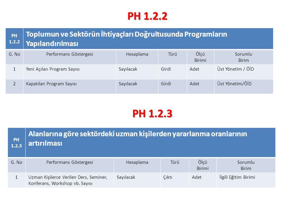 PH 1.2.2 Toplumun ve Sektörün İhtiyaçları Doğrultusunda Programların Yapılandırılması G.