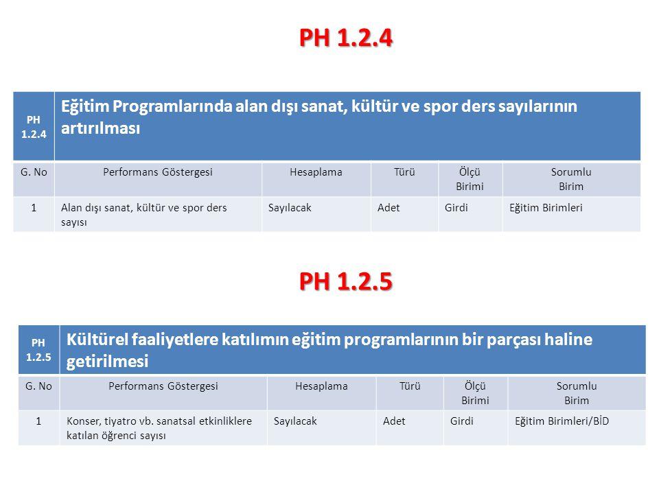 PH 1.2.4 Eğitim Programlarında alan dışı sanat, kültür ve spor ders sayılarının artırılması G.