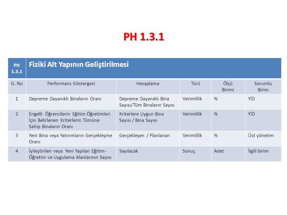 PH 1.3.1 Fiziki Alt Yapının Geliştirilmesi G.