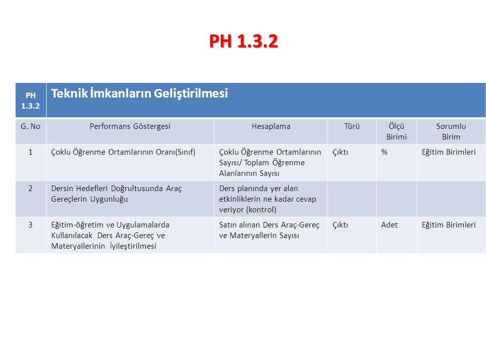 PH 1.3.2 Teknik İmkanların Geliştirilmesi G.