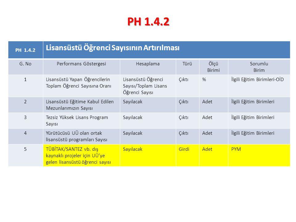 PH 1.4.2 Lisansüstü Öğrenci Sayısının Artırılması G.