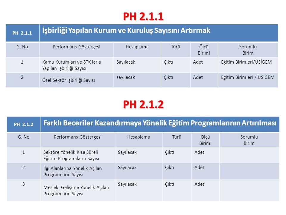 PH 2.1.1 İşbirliği Yapılan Kurum ve Kuruluş Sayısını Artırmak G.