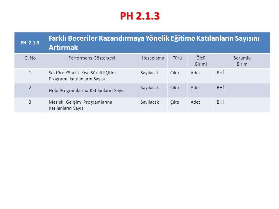 PH 2.1.3 Farklı Beceriler Kazandırmaya Yönelik Eğitime Katılanların Sayısını Artırmak G.