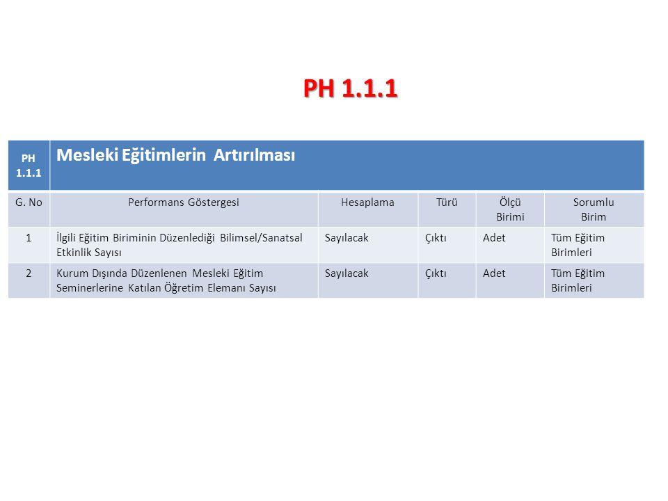 PH 1.1.1 Mesleki Eğitimlerin Artırılması G.