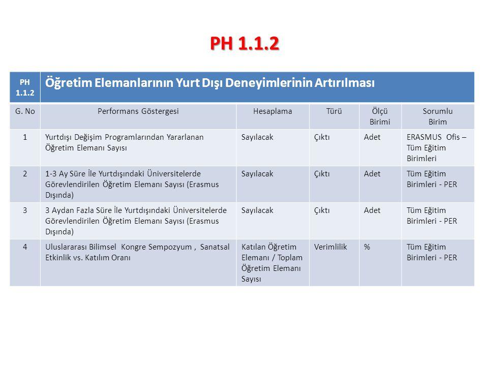 PH 1.1.2 Öğretim Elemanlarının Yurt Dışı Deneyimlerinin Artırılması G.