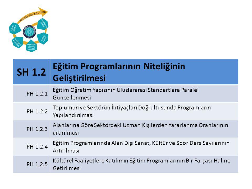 PH 1.4.3 Öğrencilere Sunulan Eğitim Olanaklarının Etkiliklerinin Artırılması G.