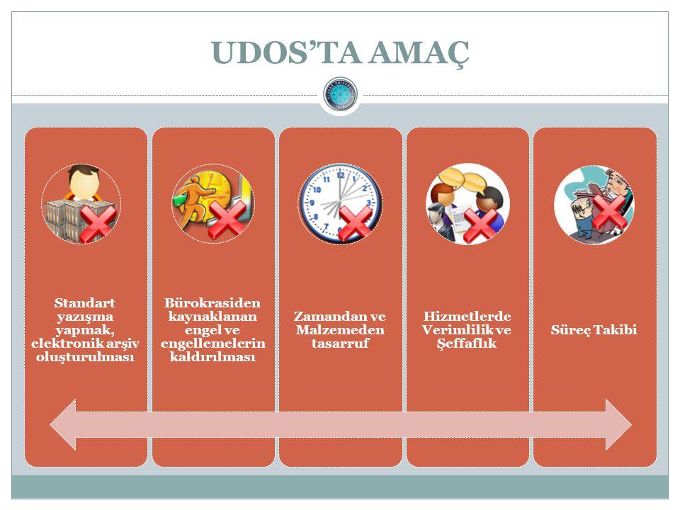 UDOS'TA AMAÇ Standart yazışma yapmak, elektronik arşiv oluşturulması Bürokrasiden kaynaklanan engel ve engellemelerin kaldırılması Zamandan ve Malzemeden tasarruf Hizmetlerde Verimlilik ve Şeffaflık Süreç Takibi