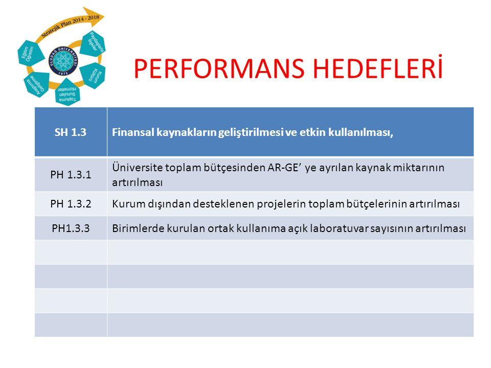 PERFORMANS HEDEFLERİ SH 1.3Finansal kaynakların geliştirilmesi ve etkin kullanılması, PH 1.3.1 Üniversite toplam bütçesinden AR-GE' ye ayrılan kaynak miktarının artırılması PH 1.3.2Kurum dışından desteklenen projelerin toplam bütçelerinin artırılması PH1.3.3Birimlerde kurulan ortak kullanıma açık laboratuvar sayısının artırılması