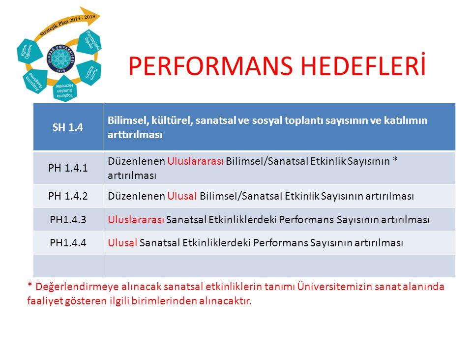 PERFORMANS HEDEFLERİ SH 1.4 Bilimsel, kültürel, sanatsal ve sosyal toplantı sayısının ve katılımın arttırılması PH 1.4.1 Düzenlenen Uluslararası Bilimsel/Sanatsal Etkinlik Sayısının * artırılması PH 1.4.2Düzenlenen Ulusal Bilimsel/Sanatsal Etkinlik Sayısının artırılması PH1.4.3Uluslararası Sanatsal Etkinliklerdeki Performans Sayısının artırılması PH1.4.4Ulusal Sanatsal Etkinliklerdeki Performans Sayısının artırılması * Değerlendirmeye alınacak sanatsal etkinliklerin tanımı Üniversitemizin sanat alanında faaliyet gösteren ilgili birimlerinden alınacaktır.
