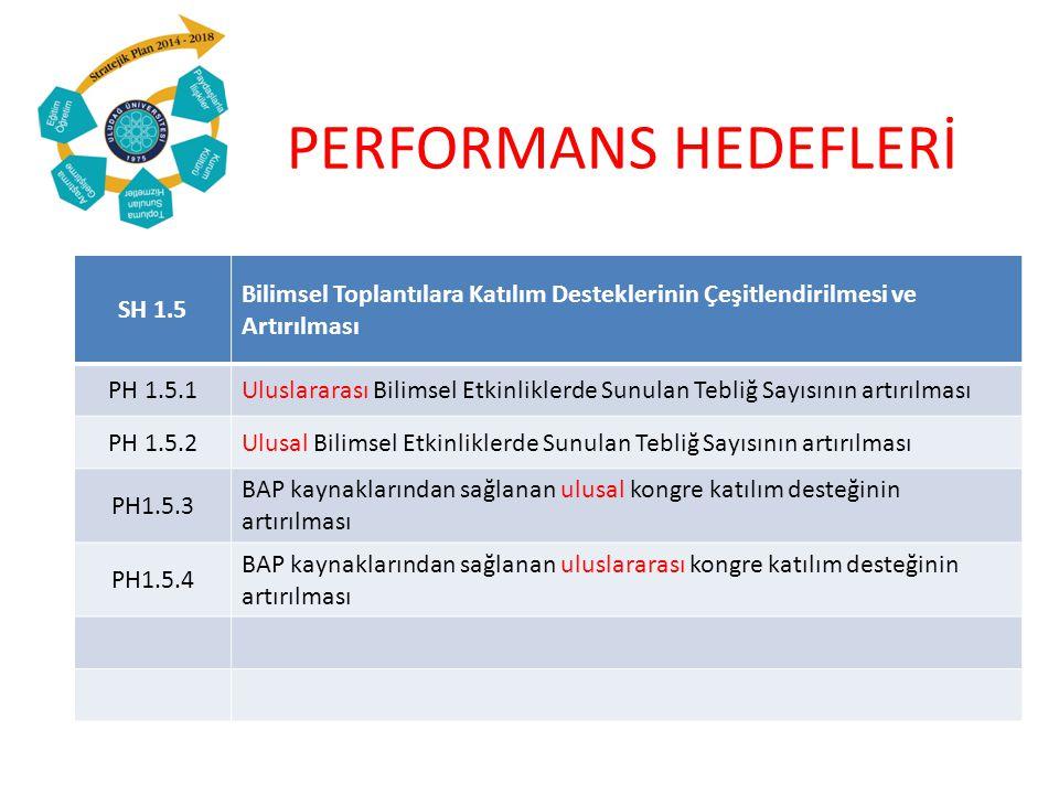 PERFORMANS HEDEFLERİ SH 1.5 Bilimsel Toplantılara Katılım Desteklerinin Çeşitlendirilmesi ve Artırılması PH 1.5.1Uluslararası Bilimsel Etkinliklerde Sunulan Tebliğ Sayısının artırılması PH 1.5.2Ulusal Bilimsel Etkinliklerde Sunulan Tebliğ Sayısının artırılması PH1.5.3 BAP kaynaklarından sağlanan ulusal kongre katılım desteğinin artırılması PH1.5.4 BAP kaynaklarından sağlanan uluslararası kongre katılım desteğinin artırılması