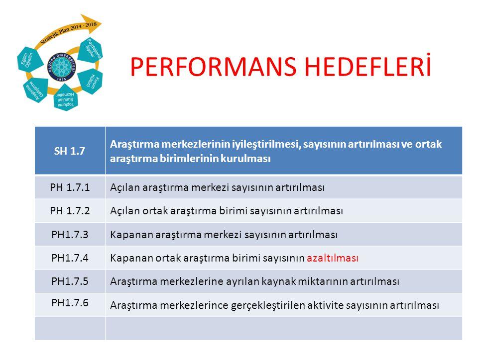 PERFORMANS HEDEFLERİ SH 1.7 Araştırma merkezlerinin iyileştirilmesi, sayısının artırılması ve ortak araştırma birimlerinin kurulması PH 1.7.1Açılan araştırma merkezi sayısının artırılması PH 1.7.2Açılan ortak araştırma birimi sayısının artırılması PH1.7.3Kapanan araştırma merkezi sayısının artırılması PH1.7.4Kapanan ortak araştırma birimi sayısının azaltılması PH1.7.5Araştırma merkezlerine ayrılan kaynak miktarının artırılması PH1.7.6 Araştırma merkezlerince gerçekleştirilen aktivite sayısının artırılması