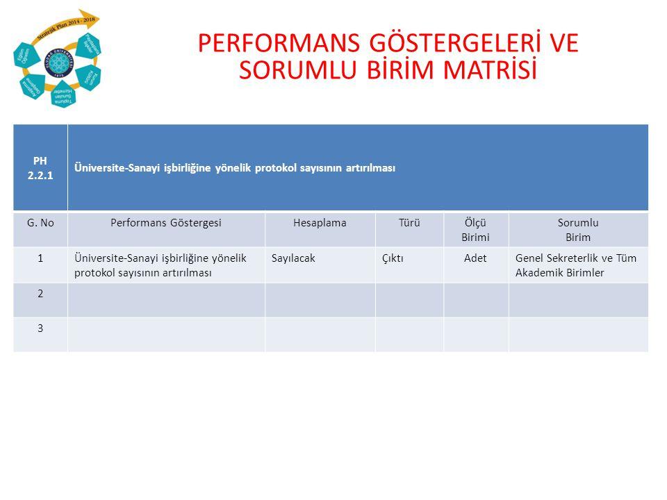 PERFORMANS GÖSTERGELERİ VE SORUMLU BİRİM MATRİSİ PH 2.2.1 Üniversite-Sanayi işbirliğine yönelik protokol sayısının artırılması G.