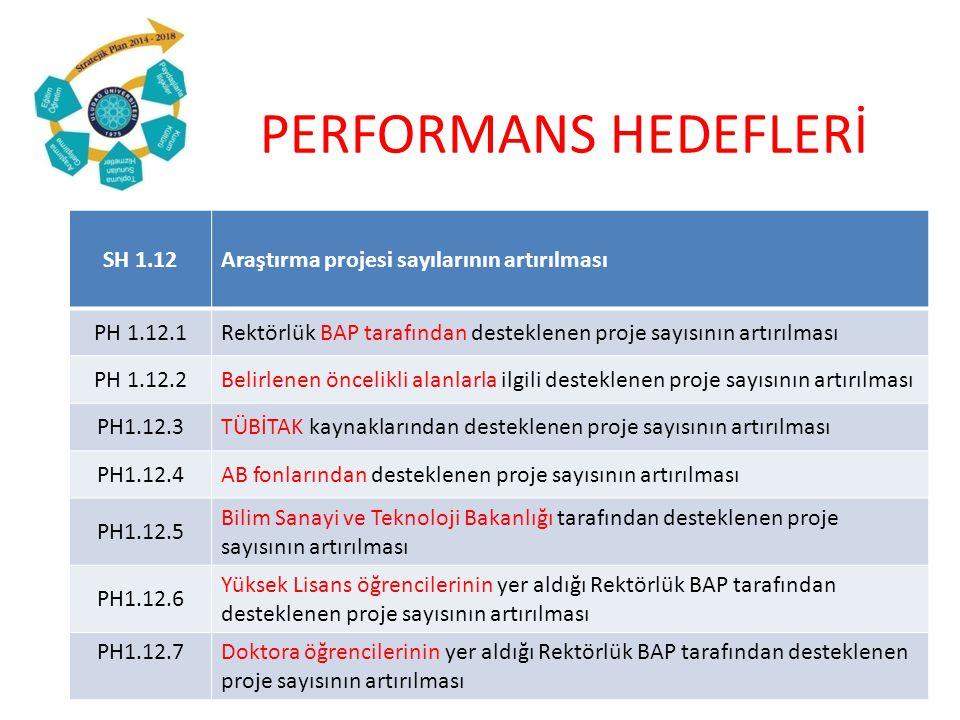 PERFORMANS HEDEFLERİ SH 1.12Araştırma projesi sayılarının artırılması PH 1.12.1Rektörlük BAP tarafından desteklenen proje sayısının artırılması PH 1.12.2Belirlenen öncelikli alanlarla ilgili desteklenen proje sayısının artırılması PH1.12.3TÜBİTAK kaynaklarından desteklenen proje sayısının artırılması PH1.12.4AB fonlarından desteklenen proje sayısının artırılması PH1.12.5 Bilim Sanayi ve Teknoloji Bakanlığı tarafından desteklenen proje sayısının artırılması PH1.12.6 Yüksek Lisans öğrencilerinin yer aldığı Rektörlük BAP tarafından desteklenen proje sayısının artırılması PH1.12.7Doktora öğrencilerinin yer aldığı Rektörlük BAP tarafından desteklenen proje sayısının artırılması