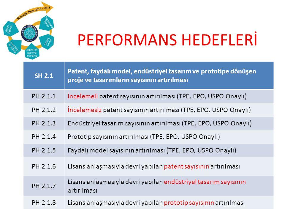 PERFORMANS HEDEFLERİ SH 2.1 Patent, faydalı model, endüstriyel tasarım ve prototipe dönüşen proje ve tasarımların sayısının artırılması PH 2.1.1İncelemeli patent sayısının artırılması (TPE, EPO, USPO Onaylı) PH 2.1.2İncelemesiz patent sayısının artırılması (TPE, EPO, USPO Onaylı) PH 2.1.3Endüstriyel tasarım sayısının artırılması (TPE, EPO, USPO Onaylı) PH 2.1.4Prototip sayısının artırılması (TPE, EPO, USPO Onaylı) PH 2.1.5Faydalı model sayısının artırılması (TPE, EPO, USPO Onaylı) PH 2.1.6Lisans anlaşmasıyla devri yapılan patent sayısının artırılması PH 2.1.7 Lisans anlaşmasıyla devri yapılan endüstriyel tasarım sayısının artırılması PH 2.1.8Lisans anlaşmasıyla devri yapılan prototip sayısının artırılması