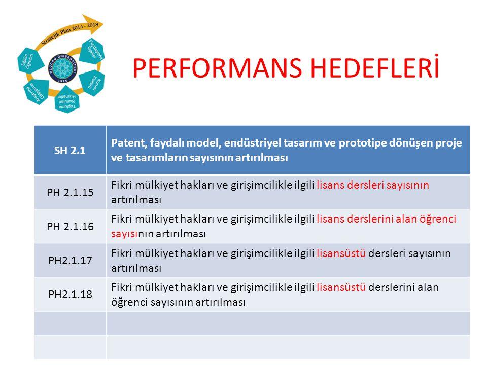 PERFORMANS HEDEFLERİ SH 2.1 Patent, faydalı model, endüstriyel tasarım ve prototipe dönüşen proje ve tasarımların sayısının artırılması PH 2.1.15 Fikri mülkiyet hakları ve girişimcilikle ilgili lisans dersleri sayısının artırılması PH 2.1.16 Fikri mülkiyet hakları ve girişimcilikle ilgili lisans derslerini alan öğrenci sayısının artırılması PH2.1.17 Fikri mülkiyet hakları ve girişimcilikle ilgili lisansüstü dersleri sayısının artırılması PH2.1.18 Fikri mülkiyet hakları ve girişimcilikle ilgili lisansüstü derslerini alan öğrenci sayısının artırılması