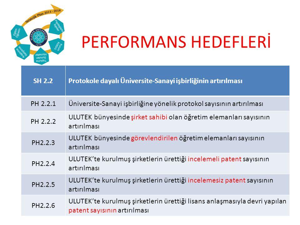 PERFORMANS HEDEFLERİ SH 2.2Protokole dayalı Üniversite-Sanayi işbirliğinin artırılması PH 2.2.1Üniversite-Sanayi işbirliğine yönelik protokol sayısının artırılması PH 2.2.2 ULUTEK bünyesinde şirket sahibi olan öğretim elemanları sayısının artırılması PH2.2.3 ULUTEK bünyesinde görevlendirilen öğretim elemanları sayısının artırılması PH2.2.4 ULUTEK'te kurulmuş şirketlerin ürettiği incelemeli patent sayısının artırılması PH2.2.5 ULUTEK'te kurulmuş şirketlerin ürettiği incelemesiz patent sayısının artırılması PH2.2.6 ULUTEK'te kurulmuş şirketlerin ürettiği lisans anlaşmasıyla devri yapılan patent sayısının artırılması