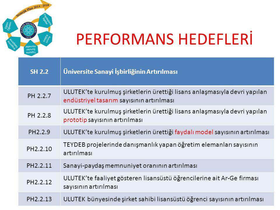 PERFORMANS HEDEFLERİ SH 2.2Üniversite Sanayi İşbirliğinin Artırılması PH 2.2.7 ULUTEK'te kurulmuş şirketlerin ürettiği lisans anlaşmasıyla devri yapılan endüstriyel tasarım sayısının artırılması PH 2.2.8 ULUTEK'te kurulmuş şirketlerin ürettiği lisans anlaşmasıyla devri yapılan prototip sayısının artırılması PH2.2.9ULUTEK'te kurulmuş şirketlerin ürettiği faydalı model sayısının artırılması PH2.2.10 TEYDEB projelerinde danışmanlık yapan öğretim elemanları sayısının artırılması PH2.2.11Sanayi-paydaş memnuniyet oranının artırılması PH2.2.12 ULUTEK'te faaliyet gösteren lisansüstü öğrencilerine ait Ar-Ge firması sayısının artırılması PH2.2.13ULUTEK bünyesinde şirket sahibi lisansüstü öğrenci sayısının artırılması