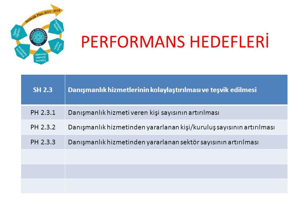 PERFORMANS HEDEFLERİ SH 2.3Danışmanlık hizmetlerinin kolaylaştırılması ve teşvik edilmesi PH 2.3.1Danışmanlık hizmeti veren kişi sayısının artırılması PH 2.3.2Danışmanlık hizmetinden yararlanan kişi/kuruluş sayısının artırılması PH 2.3.3Danışmanlık hizmetinden yararlanan sektör sayısının artırılması