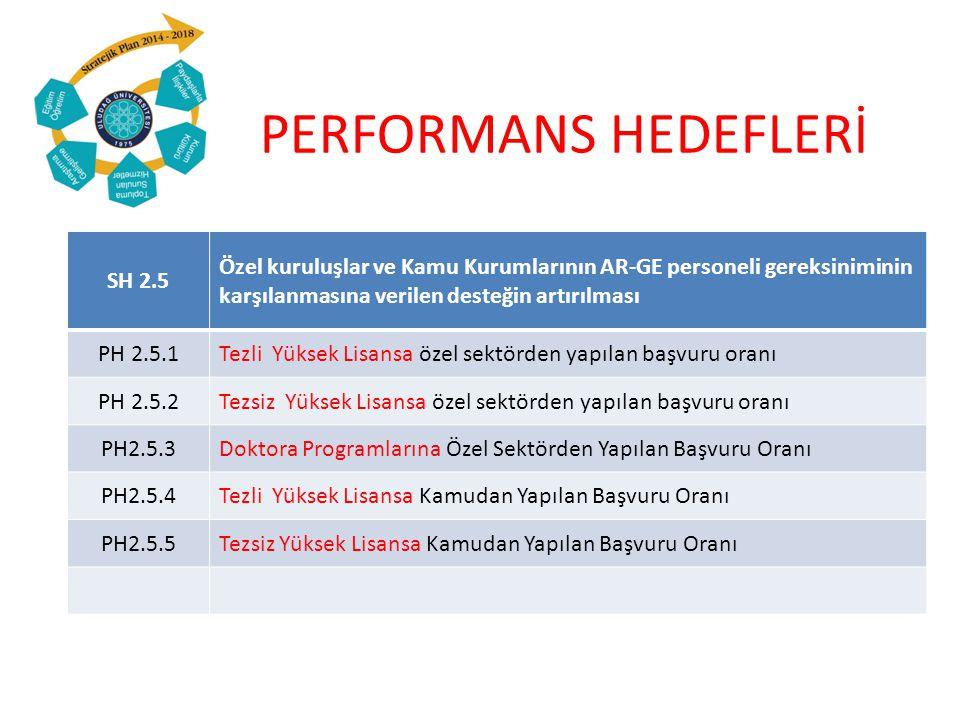 PERFORMANS HEDEFLERİ SH 2.5 Özel kuruluşlar ve Kamu Kurumlarının AR-GE personeli gereksiniminin karşılanmasına verilen desteğin artırılması PH 2.5.1Tezli Yüksek Lisansa özel sektörden yapılan başvuru oranı PH 2.5.2Tezsiz Yüksek Lisansa özel sektörden yapılan başvuru oranı PH2.5.3Doktora Programlarına Özel Sektörden Yapılan Başvuru Oranı PH2.5.4Tezli Yüksek Lisansa Kamudan Yapılan Başvuru Oranı PH2.5.5Tezsiz Yüksek Lisansa Kamudan Yapılan Başvuru Oranı