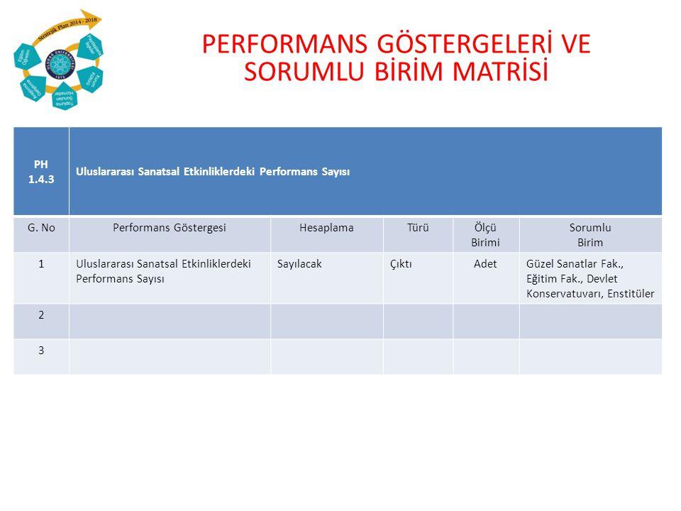 PERFORMANS GÖSTERGELERİ VE SORUMLU BİRİM MATRİSİ PH 1.4.3 Uluslararası Sanatsal Etkinliklerdeki Performans Sayısı G.