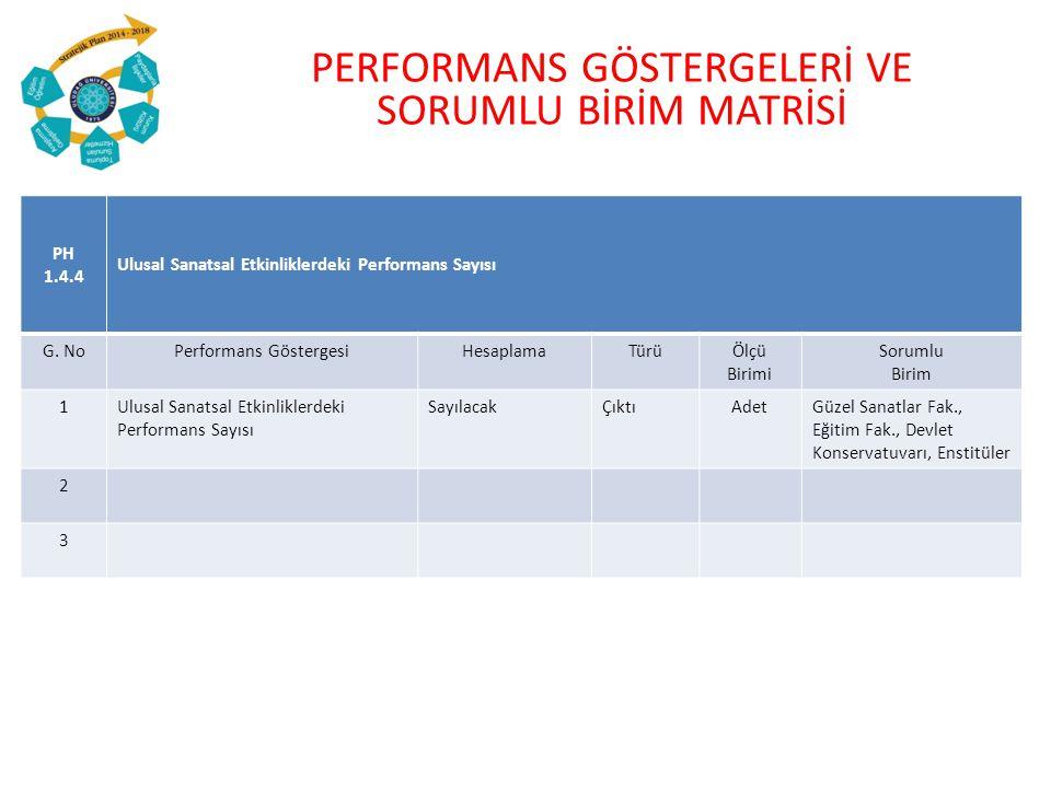 PERFORMANS GÖSTERGELERİ VE SORUMLU BİRİM MATRİSİ PH 1.4.4 Ulusal Sanatsal Etkinliklerdeki Performans Sayısı G.