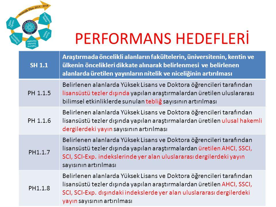 PERFORMANS HEDEFLERİ SH 1.2İnsan Kaynaklarımızın Artırılması ve İyileştirilmesi PH 1.2.1Üniversitemizde yetiştirilen Araştırma Görevlisi sayısının artırılması PH 1.2.2Yurtdışı üniversitelere gönderilen Öğretim Elemanı sayısının artırılması PH1.2.3 Yurtdışı üniversitelere YÖK bursu ile gönderilen Öğretim Elemanı sayısının artırılması PH1.2.4 Yurtiçi üniversitelere araştırma amacıyla gönderilen Öğretim Elemanı sayısının artırılması PH1.2.5ÖYP kapsamındaki Anabilim Dalı sayısının artırılması PH1.2.6 Y.