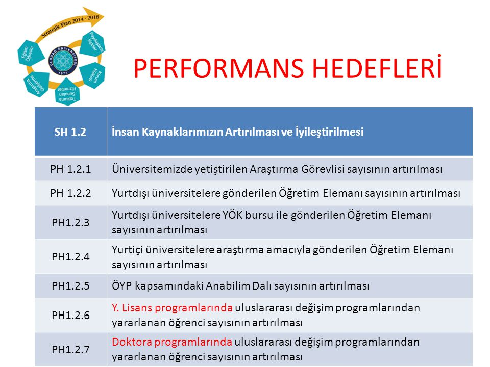 PERFORMANS HEDEFLERİ SH 1.10Ulusal ve uluslararası yayın sayısının artırılması PH 1.10.7 Tez çalışmaları dışında lisansüstü öğrencileri tarafından yapılan AHCI, SSCI, SCI, SCI-Exp.
