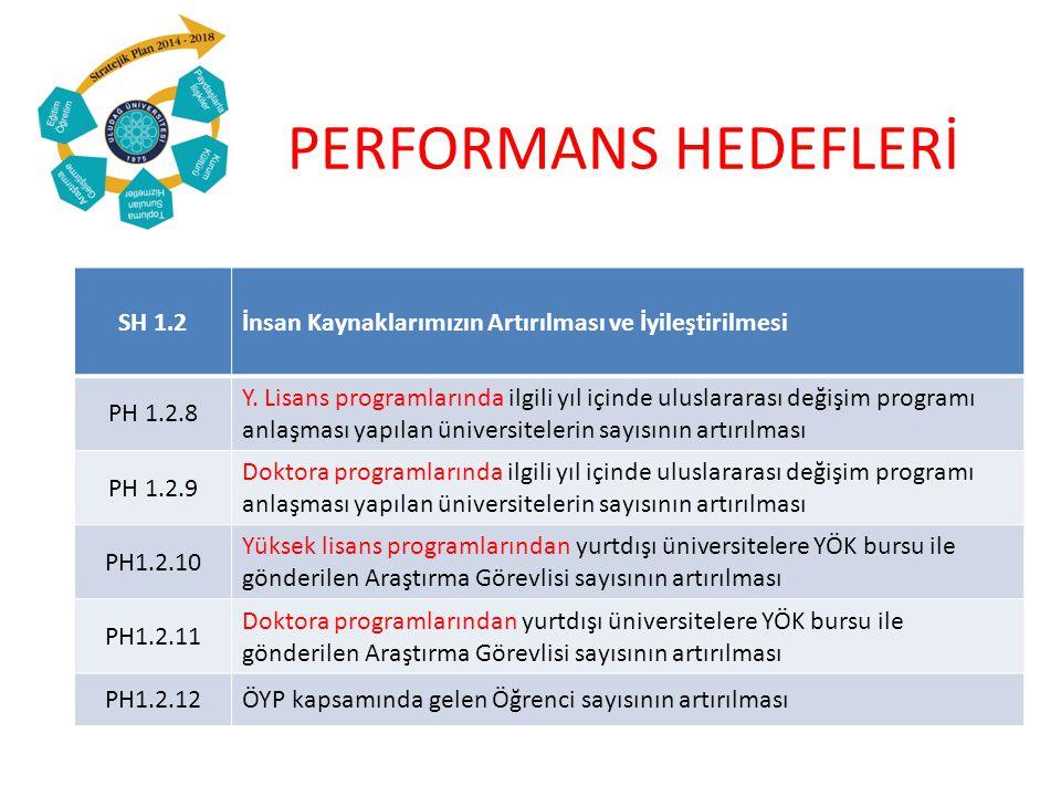 PERFORMANS GÖSTERGELERİ VE SORUMLU BİRİM MATRİSİ PH 1.10.2 AHCI, SSCI, SCI, SCI-Exp.