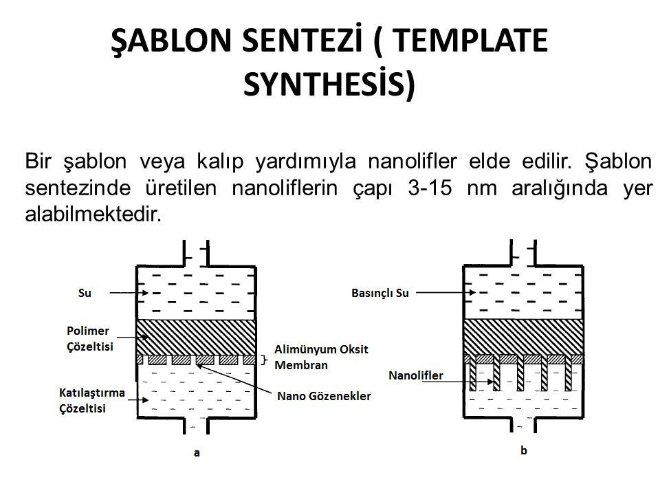 ŞABLON SENTEZİ ( TEMPLATE SYNTHESİS) Bir şablon veya kalıp yardımıyla nanolifler elde edilir. Şablon sentezinde üretilen nanoliflerin çapı 3-15 nm ara
