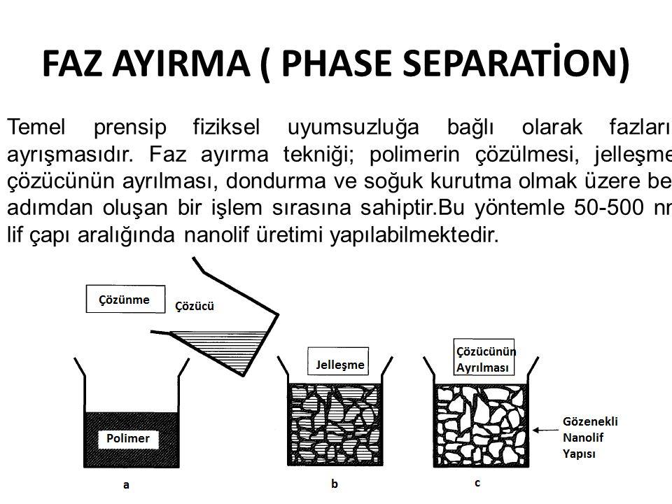 FAZ AYIRMA ( PHASE SEPARATİON) Temel prensip fiziksel uyumsuzluğa bağlı olarak fazların ayrışmasıdır. Faz ayırma tekniği; polimerin çözülmesi, jelleşm