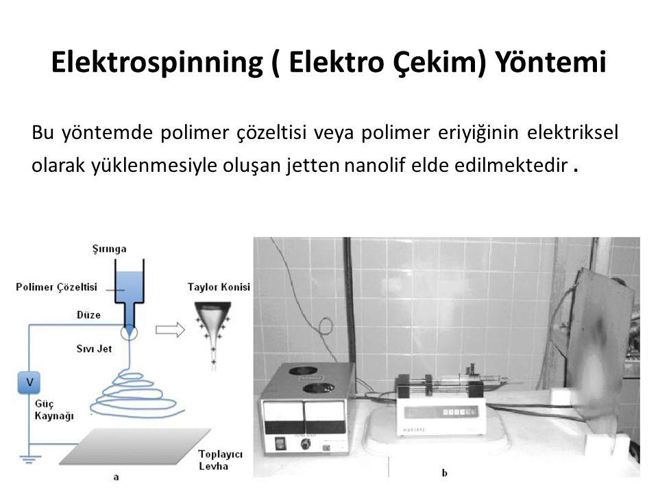 Elektrospinning ( Elektro Çekim) Yöntemi Bu yöntemde polimer çözeltisi veya polimer eriyiğinin elektriksel olarak yüklenmesiyle oluşan jetten nanolif