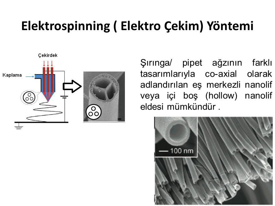 Elektrospinning ( Elektro Çekim) Yöntemi Şırınga/ pipet ağzının farklı tasarımlarıyla co-axial olarak adlandırılan eş merkezli nanolif veya içi boş (h
